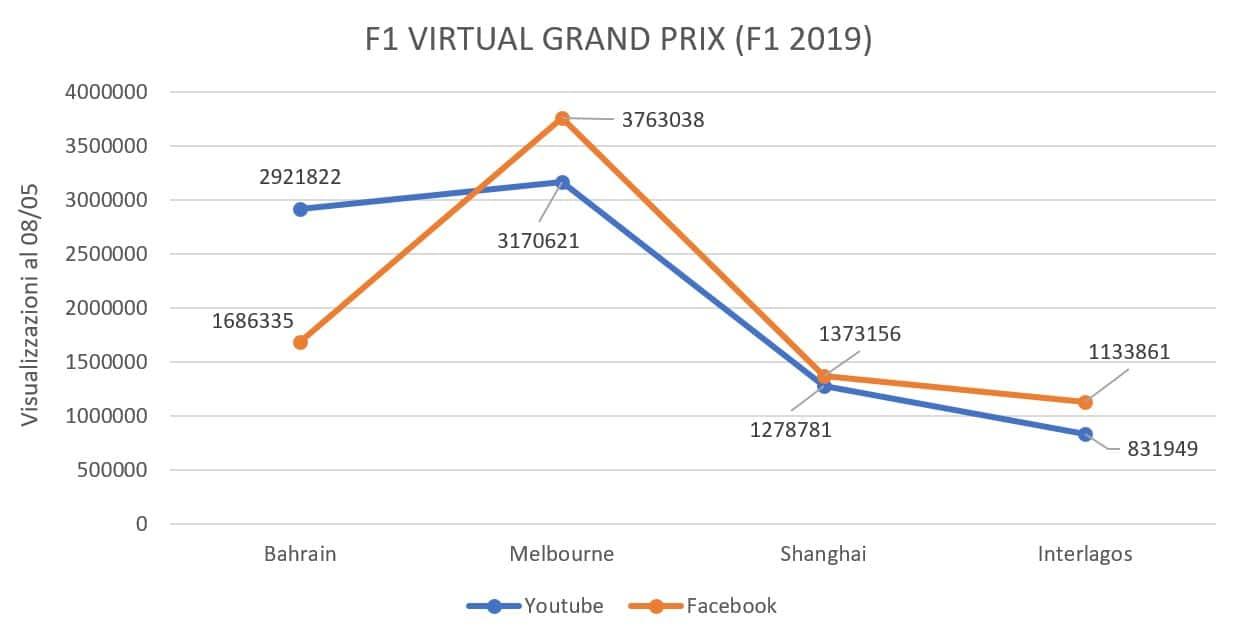 f1 grand prix numero visualizzazioni